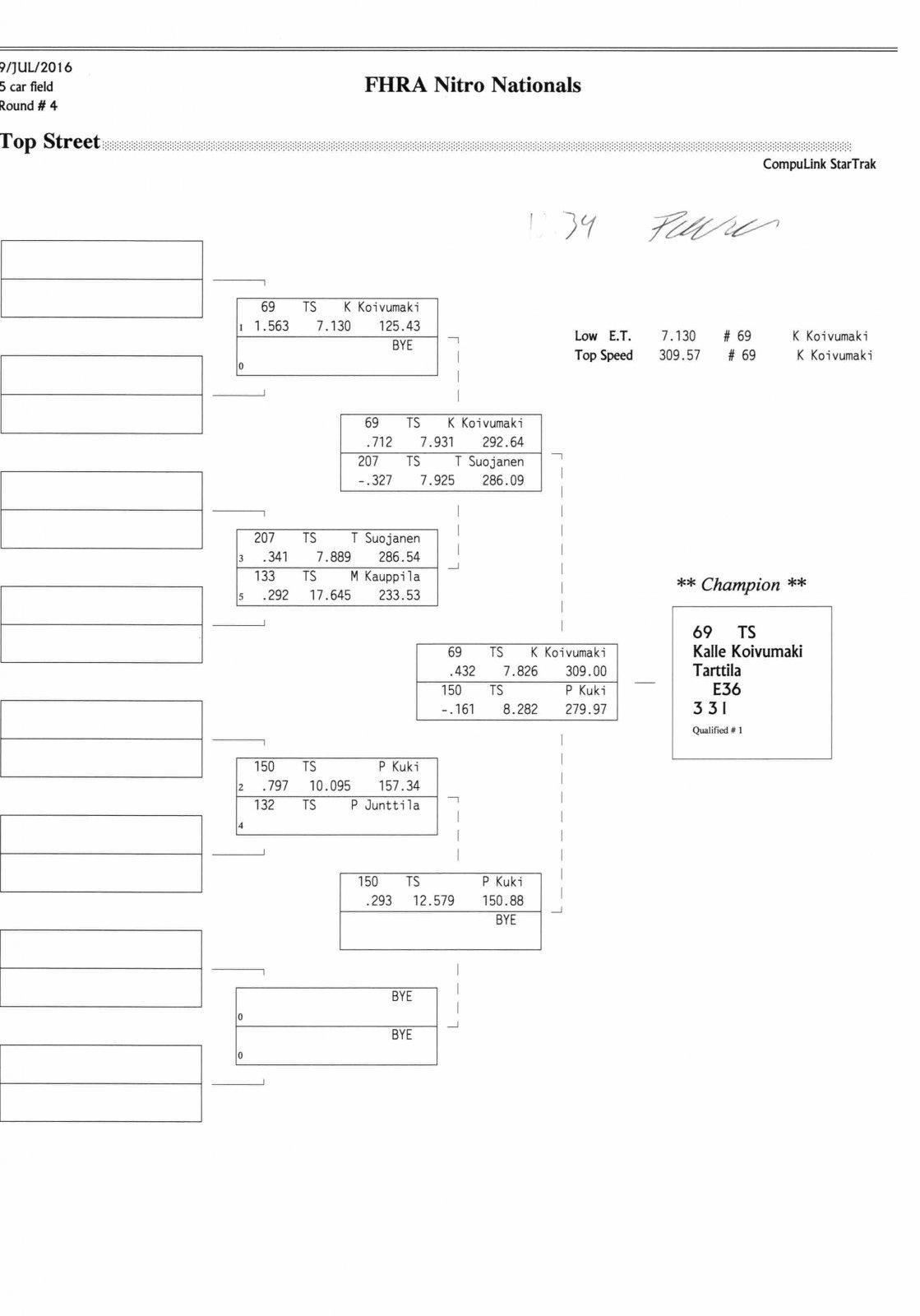 NitroNationals2016_Tulokset 016.jpg